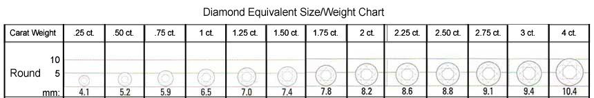 Round Size/Weight Chart