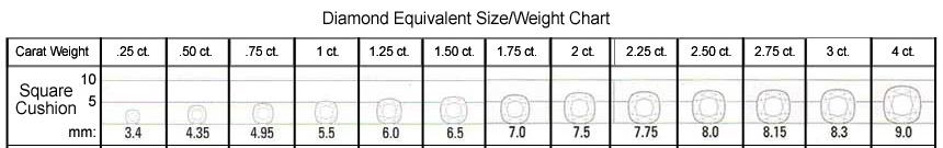 Princess Cut Size/Weight Chart